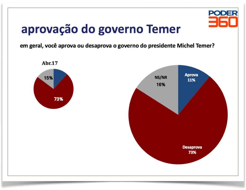 aprovacao-governo-Temer