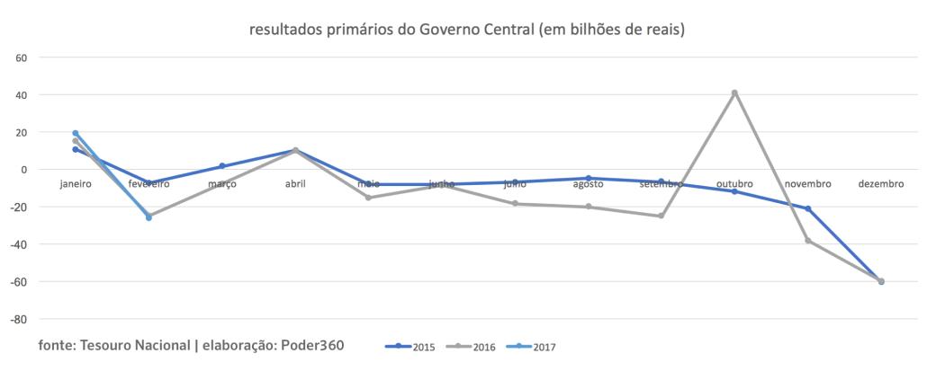 resultados_governo_central