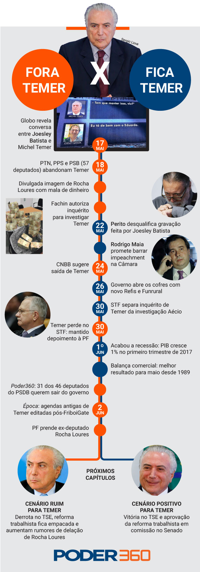 infografico_Temer_5.mai_
